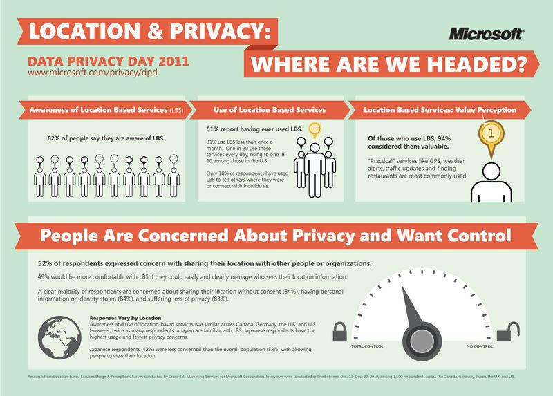 Microsoft-lbs-privacy_infographic