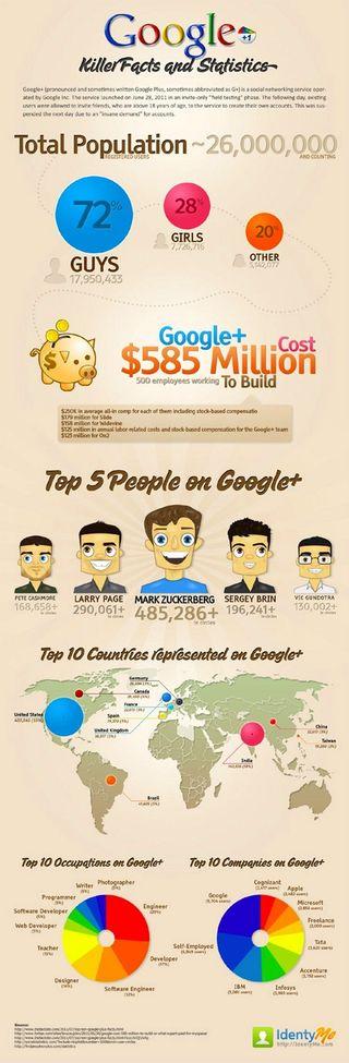 Infographie-Google